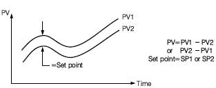 Differential PID Control