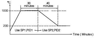 PID control multiple PID sets
